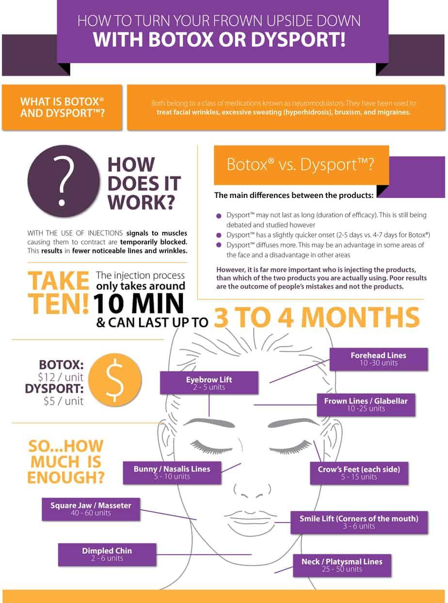 Botox & Dysport Infographic