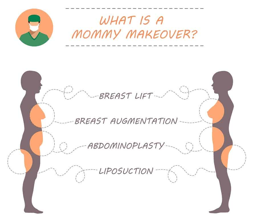 Mommy Makeover Procedures